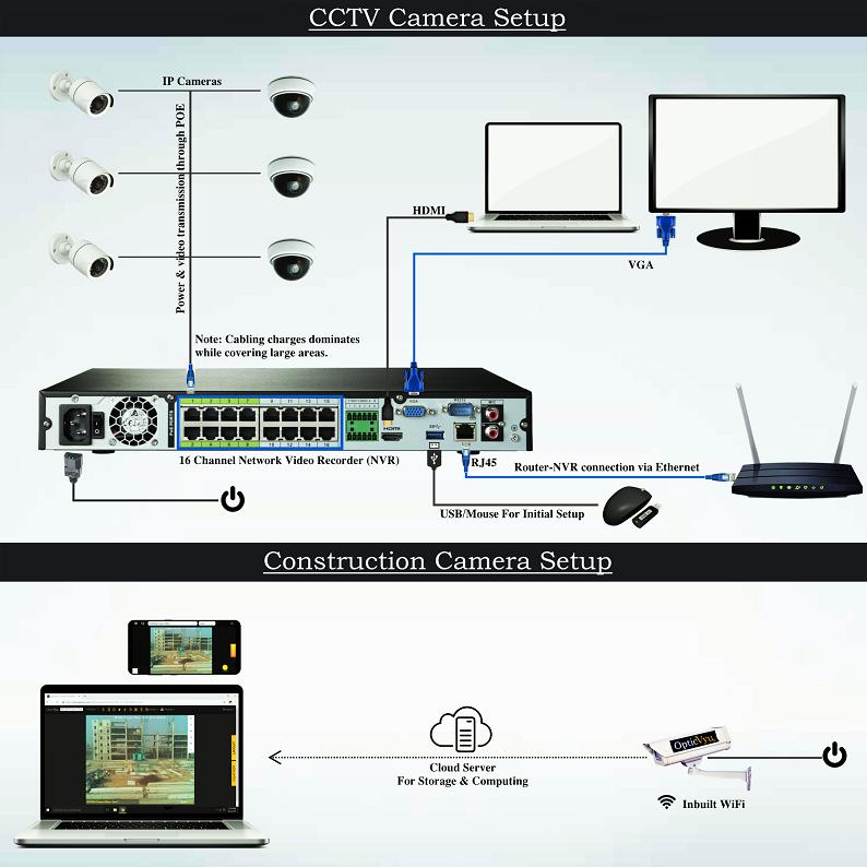 Construction Camera vs CCTV setup